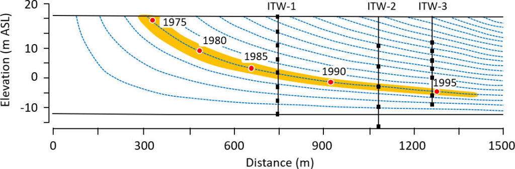 Figure showing groundwater flow lines derived from an analytical model