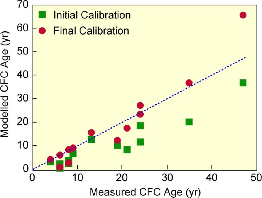 Graphing showing correlation between modelled and measured CFC-12 ages