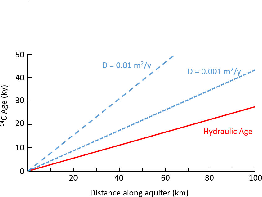 Figure showing the effect of aquitard diffusion on apparent <sup>14</sup>C ages in an aquifer