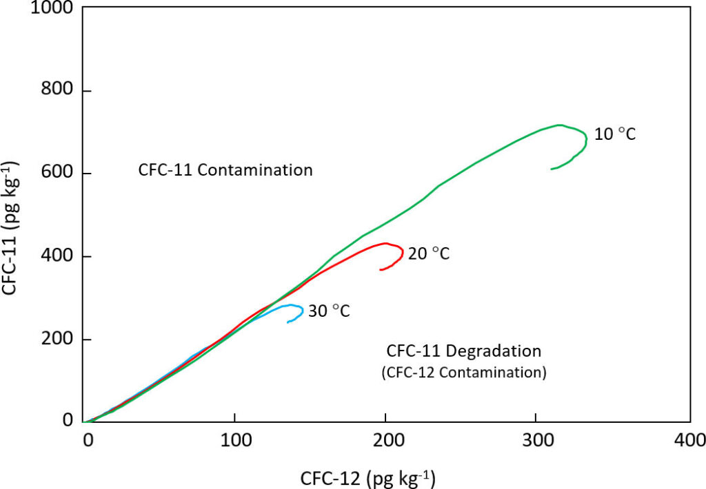 Plot showing expected CFC-11 and CFC-12 concentrations in groundwater