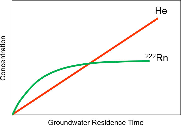 Schematic illustration of changes in concentration of helium and radon with time after water enters an aquifer system