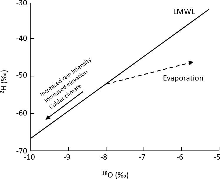 Schematic representation of the principal processes affecting the 2H and 18O composition of groundwater